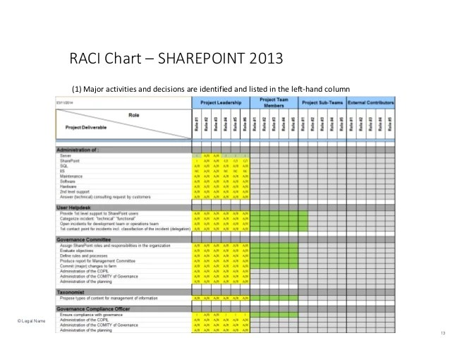 Raci Charts | Etl Test Strategy Template
