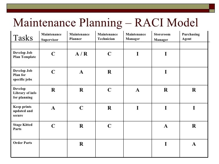 Blank Raci Chart Template Free | Progress Report Template Venn