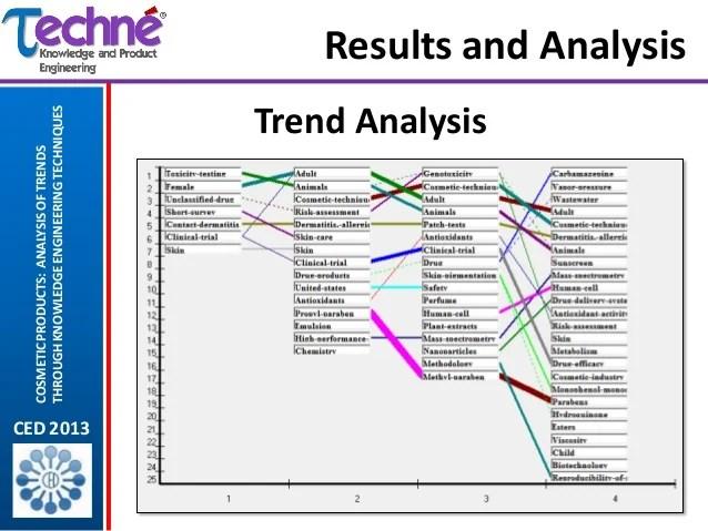 trend analysis - Kubreeuforic