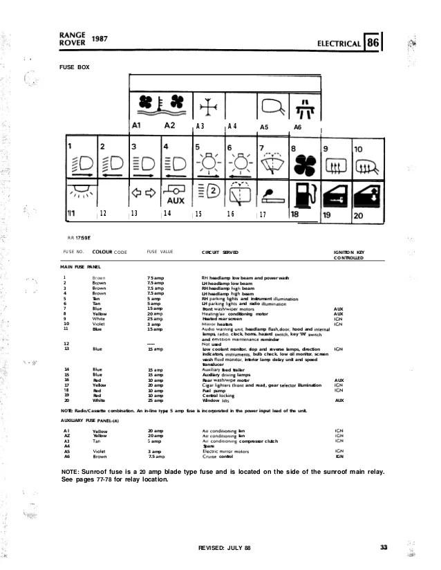 97 range rover fuse box