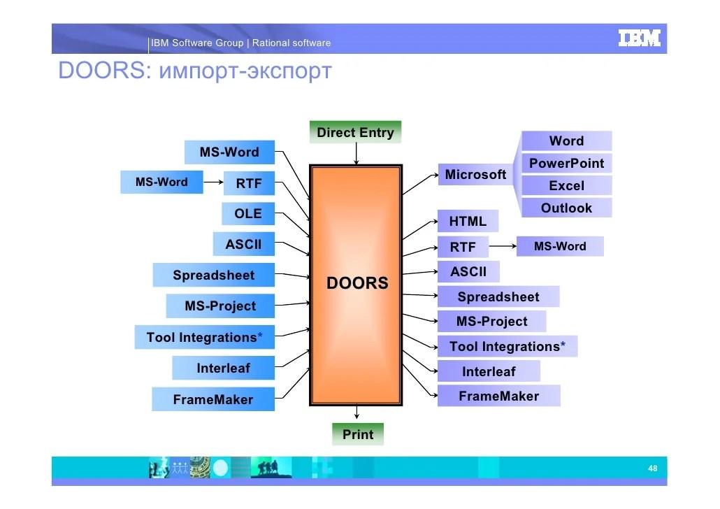Rational Doors. SaveEnlarge  sc 1 st  Sanfranciscolife & Rational Door - Sanfranciscolife