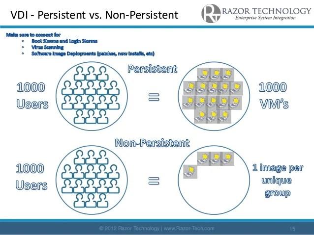 Razor Technology Holistic Virtualization