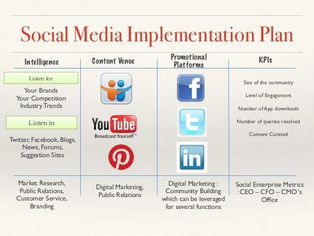 social media strategy plan - Romeolandinez - social media marketing plan