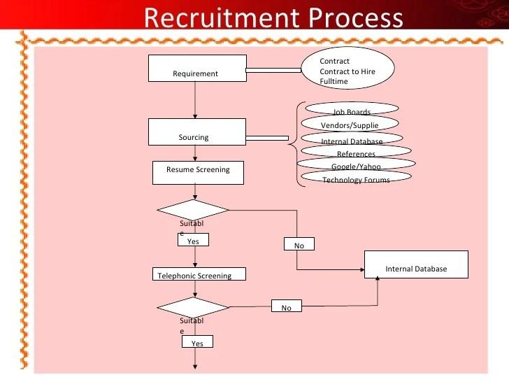 resume website meaning