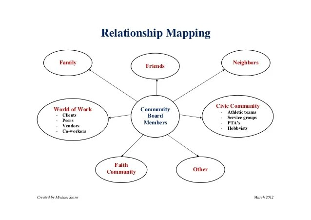 relationship map template