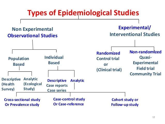 Cohort Study Wikipedia Research And Methodology 2