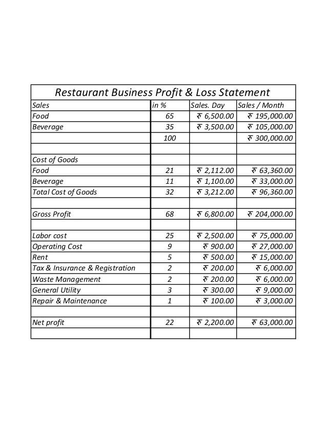 profits and loss statement - Josemulinohouse