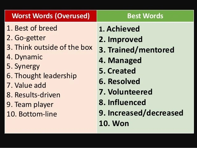 best words to use in a resumes - Minimfagency