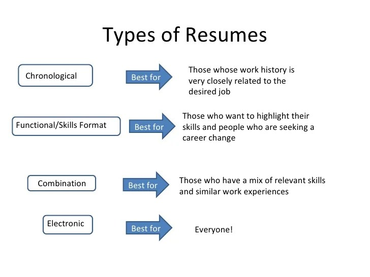 resume types formats resume types chronological functional combination types of resumes cv types of resumes chronological