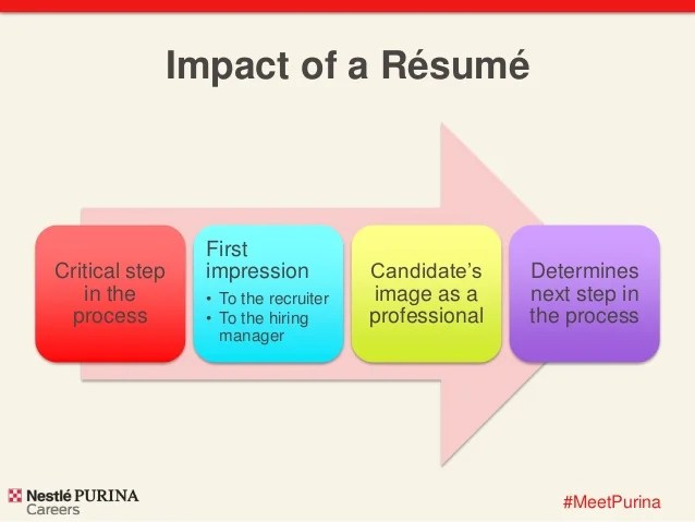how to make a resume for free step by step - Intoanysearch