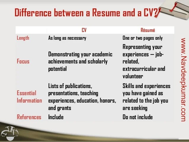 difference between a resume and curriculum vitae - Selol-ink