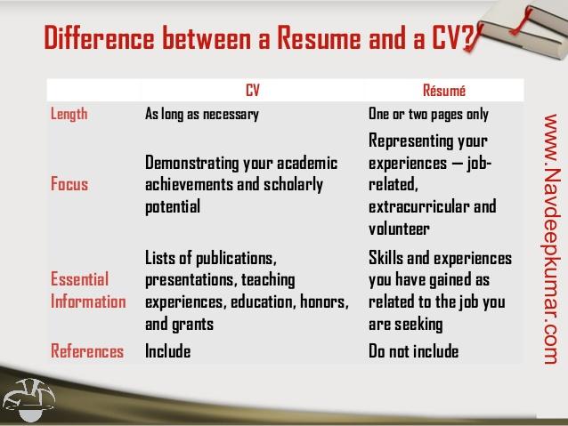 cv vs resume vs biodata professional resumes example online