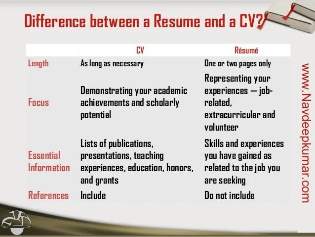 Wonderful Resume Vs Cv Curriculum Vitae Doctor Format   Cv Letter Vs Resume