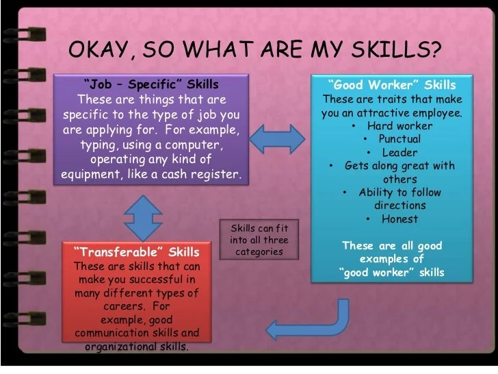 skills to put on a job resumes - Romeolandinez - Things To Put On A Resume For Skills