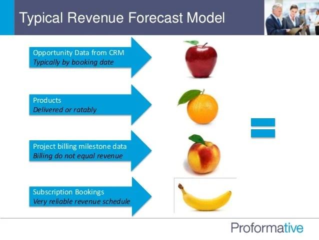 revenue forecast - Josemulinohouse