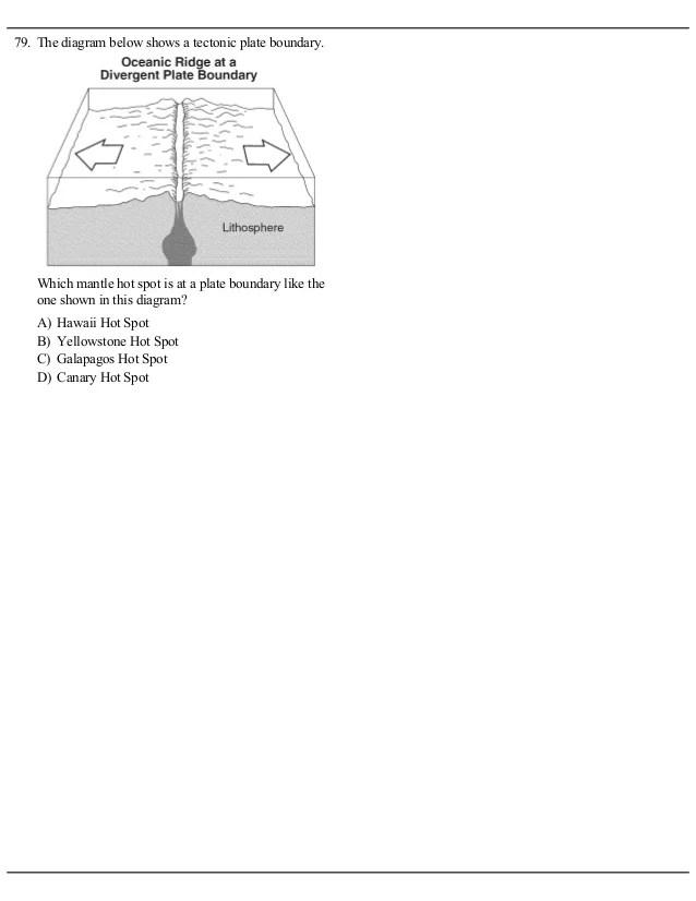 diagram of hot spot volcano