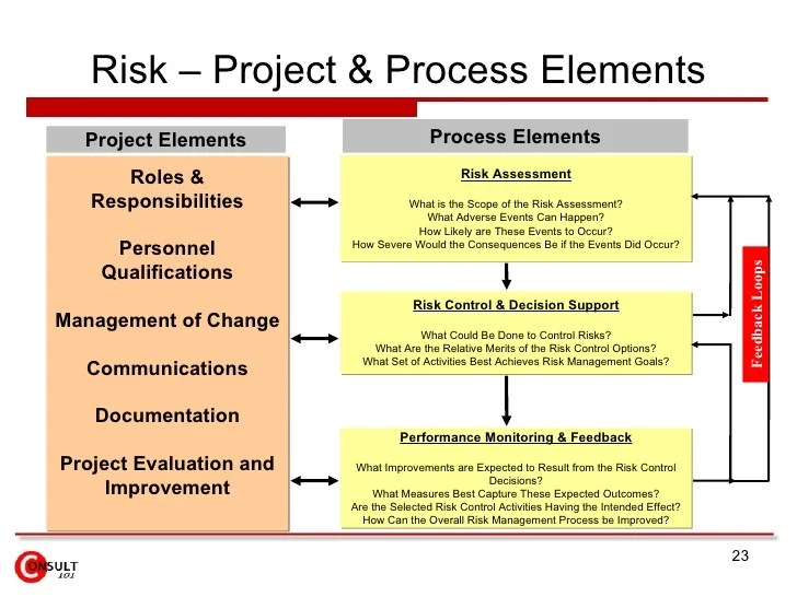 project management risk assessment - Romeolandinez