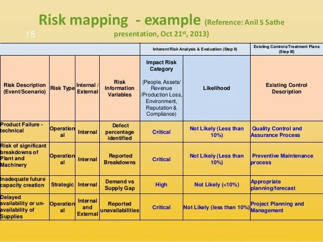 Example Risk Assessment Template – Risk Analysis Template