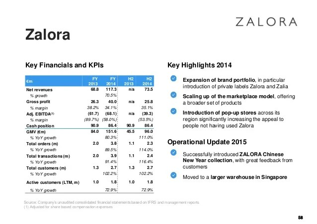 zalora growth