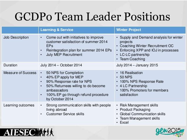 Interview Questions For Team Leader Role livmooretk – Team Lead Job Description