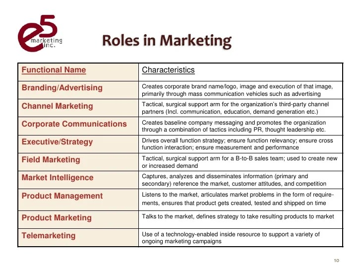 duties of a marketing consultant - Funfpandroid