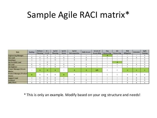 sample raci - Minimfagency - raci matrix template ppt