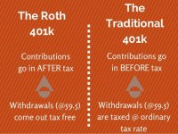 Roth vs. traditional 401k