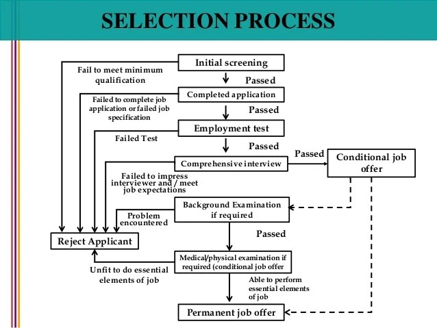 Abortion Essay Against Write Process Analysis Essay Examples Example Of A Process Letterpile 50 Argumentative Essay Topics also Essay On Rainwater Harvesting Online Text Editor  Collabedit Process And Procedure Essay Topics  Dictatorship Essay