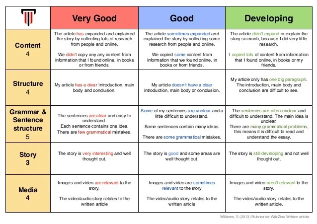 Friendly Letter Rubric: Grading With Rigor (Grades 3 - 5)