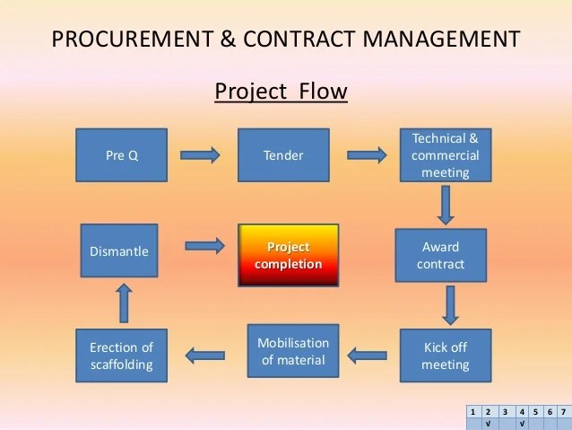 Case Study Interview Examples Questions And Answers Salehuddin Case Study Procurement And Contract Management