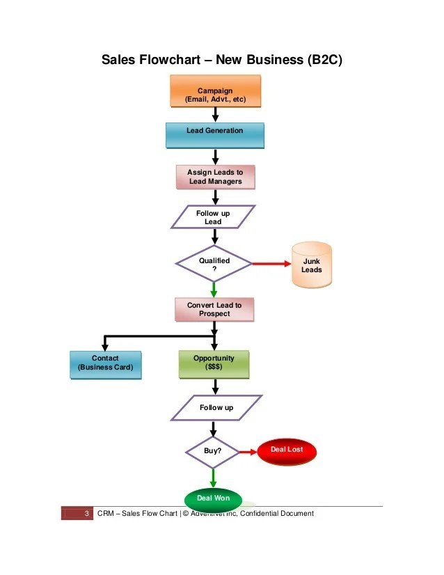 sale flow chart - Bindrdnwaterefficiency - Sale Chart