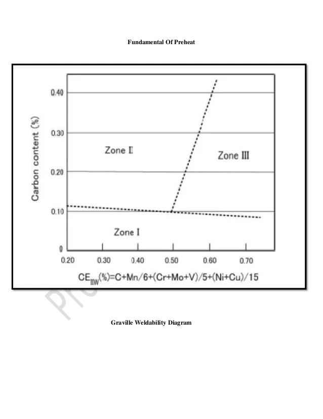 welding graville diagram