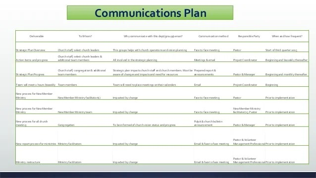 church strategic planning template - Alannoscrapleftbehind