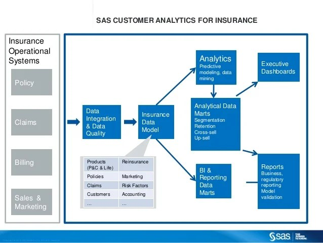 Outstanding Claims Reserves Wikipedia Sas Customer Analytics For Insurance
