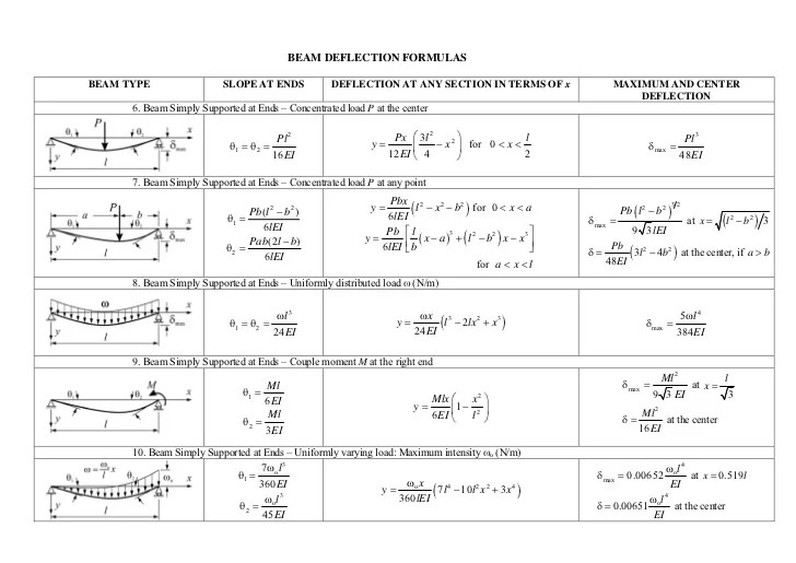 Beam Deflection Formulae