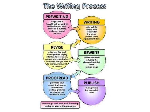 Scientific Writing Process