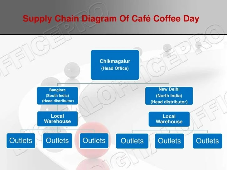 coffee supply chain diagram