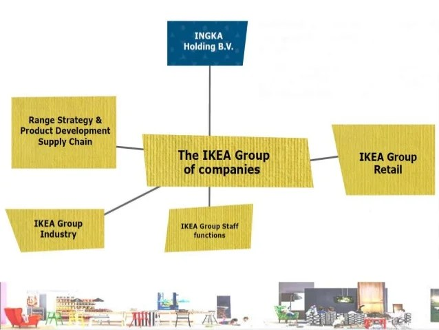 Franchise Ikea Innovative Hrm Practices At Ikea