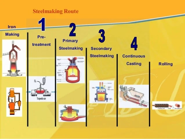 secondary-steel-making-processes-6-638 Steelmaking Rolling