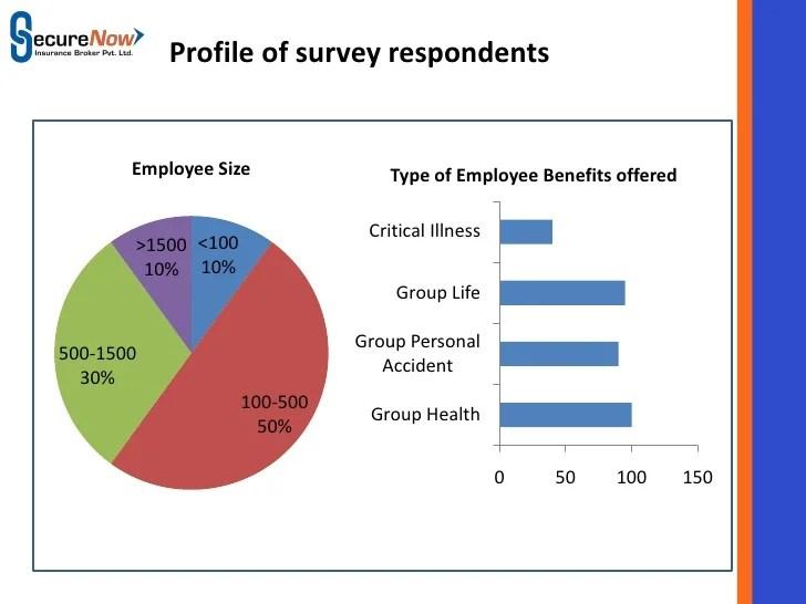 sample employee benefit survey - Romeolandinez - health survey template