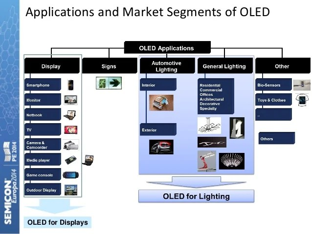 Lumiotec Oled Lighting Market & Technology Trends In Materials & Equipment For