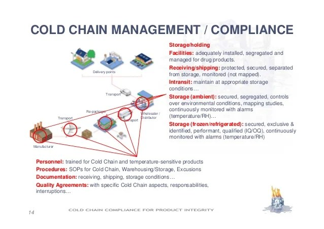 Challenges Of Cold Chain Supply