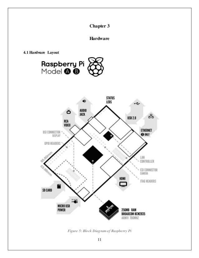 raspberry pi model b block diagram