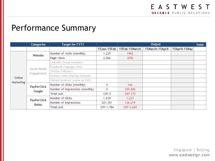 Test Summary Report Template – Test Report Template