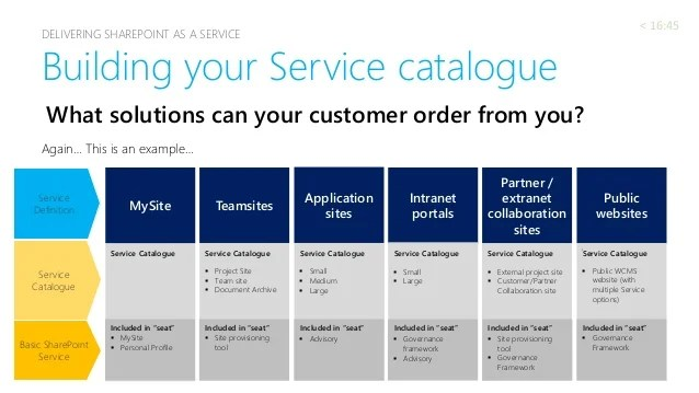 service catalog examples - Selol-ink