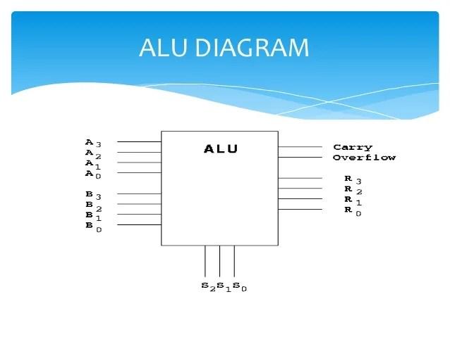 arithmetic logic unit diagram