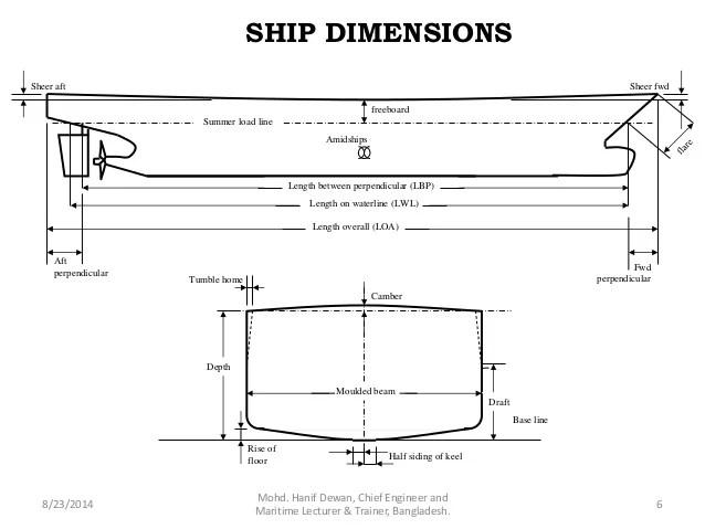 Ship Construction Ship Dimensions
