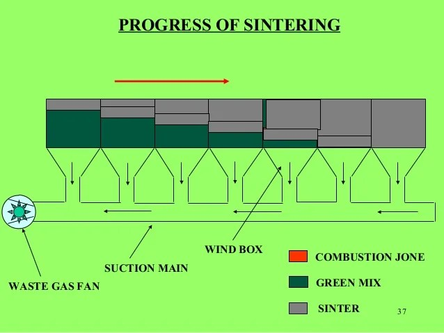 Sintering Plant At A Glance