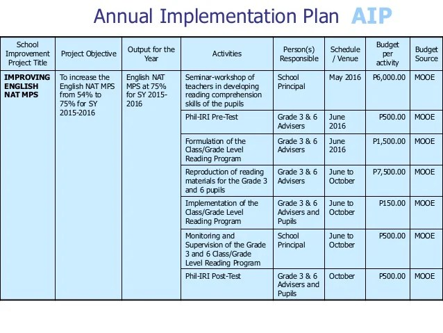 school improvement planning templates - Ozilalmanoof - implementation plan templates