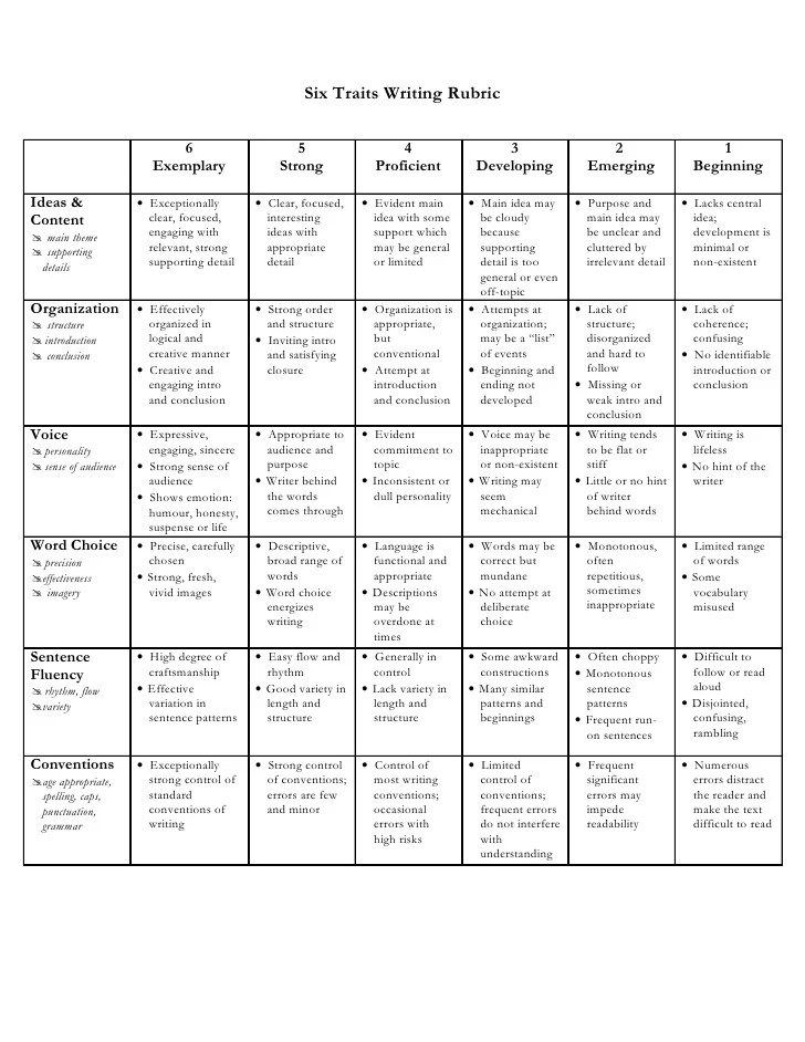 The Expository Essay Checklist